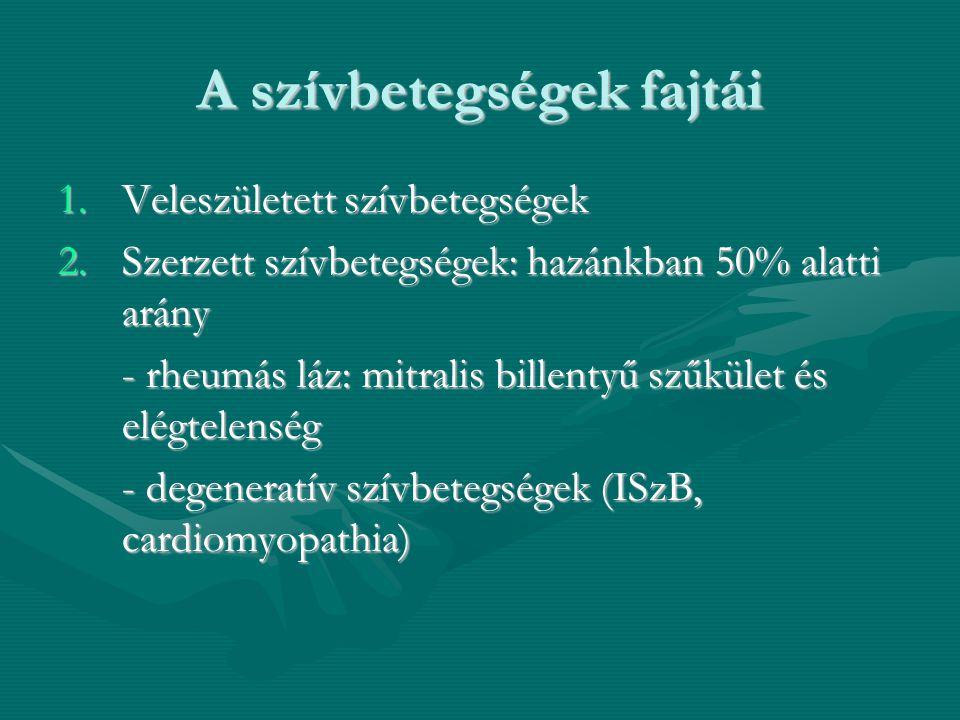 A szívbetegségek fajtái 1.Veleszületett szívbetegségek 2.Szerzett szívbetegségek: hazánkban 50% alatti arány - rheumás láz: mitralis billentyű szűkület és elégtelenség - rheumás láz: mitralis billentyű szűkület és elégtelenség - degeneratív szívbetegségek (ISzB, cardiomyopathia) - degeneratív szívbetegségek (ISzB, cardiomyopathia)