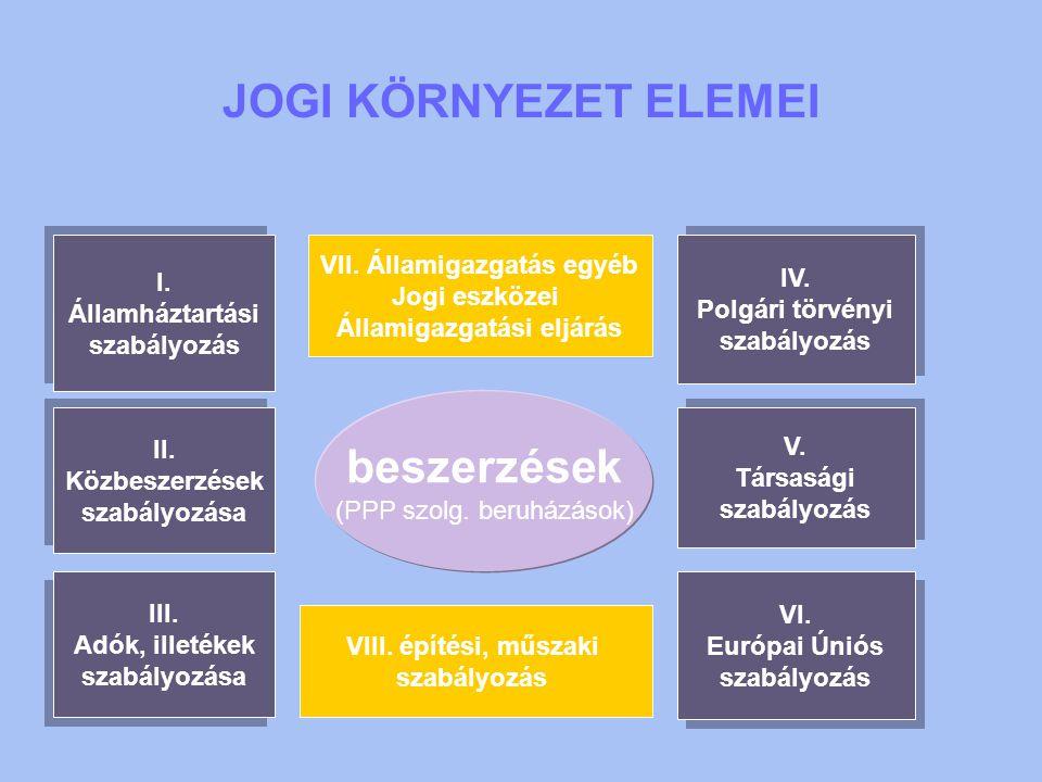 JOGI KÖRNYEZET ELEMEI beszerzések (PPP szolg. beruházások) I. Államháztartási szabályozás I. Államháztartási szabályozás IV. Polgári törvényi szabályo