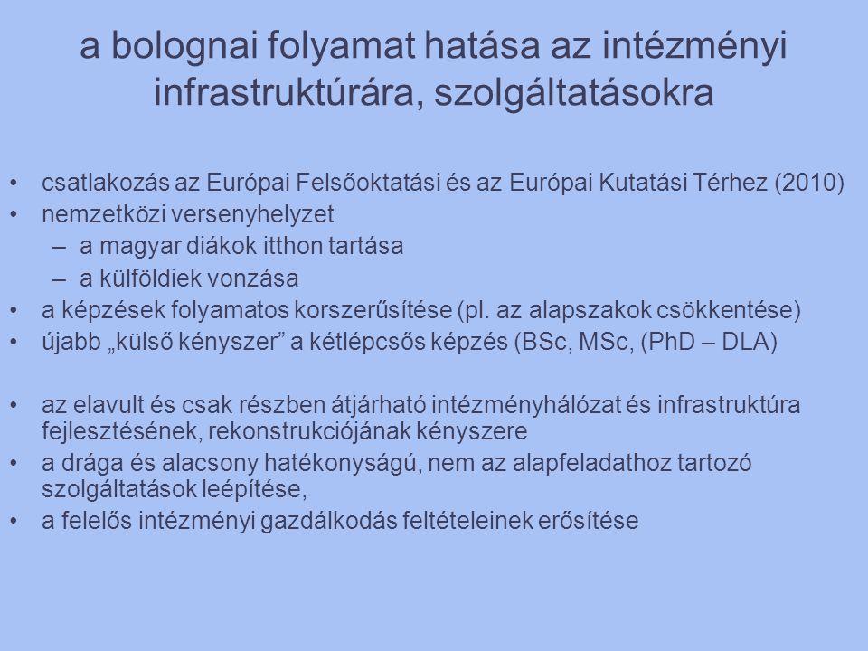 a bolognai folyamat hatása az intézményi infrastruktúrára, szolgáltatásokra •csatlakozás az Európai Felsőoktatási és az Európai Kutatási Térhez (2010)
