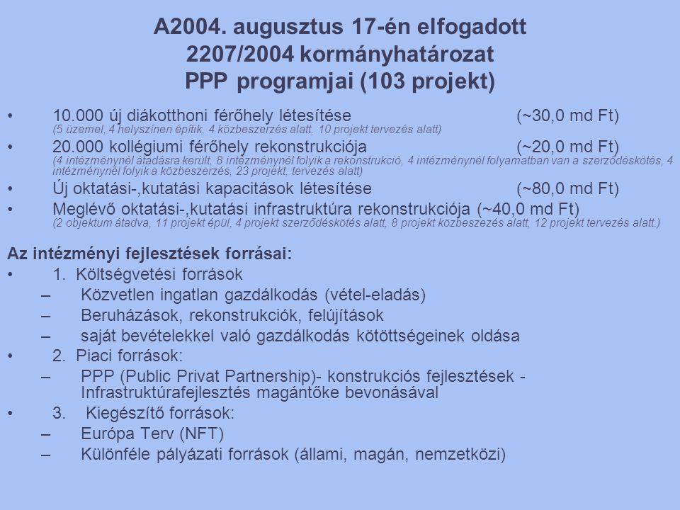 A2004. augusztus 17-én elfogadott 2207/2004 kormányhatározat PPP programjai (103 projekt) •10.000 új diákotthoni férőhely létesítése (~30,0 md Ft) (5