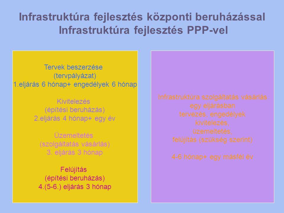 Infrastruktúra fejlesztés központi beruházással Infrastruktúra fejlesztés PPP-vel Tervek beszerzése (tervpályázat) 1.eljárás 6 hónap+ engedélyek 6 hón