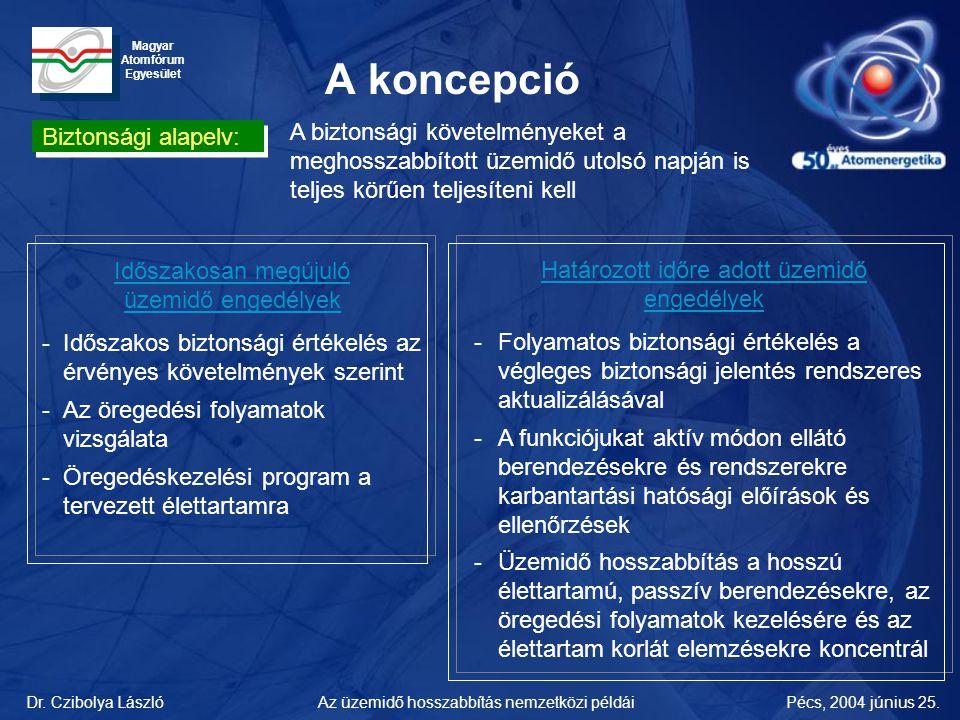 Dr. Czibolya LászlóPécs, 2004 június 25.Az üzemidő hosszabbítás nemzetközi példái Magyar Atomfórum Egyesület A koncepció Biztonsági alapelv: A biztons