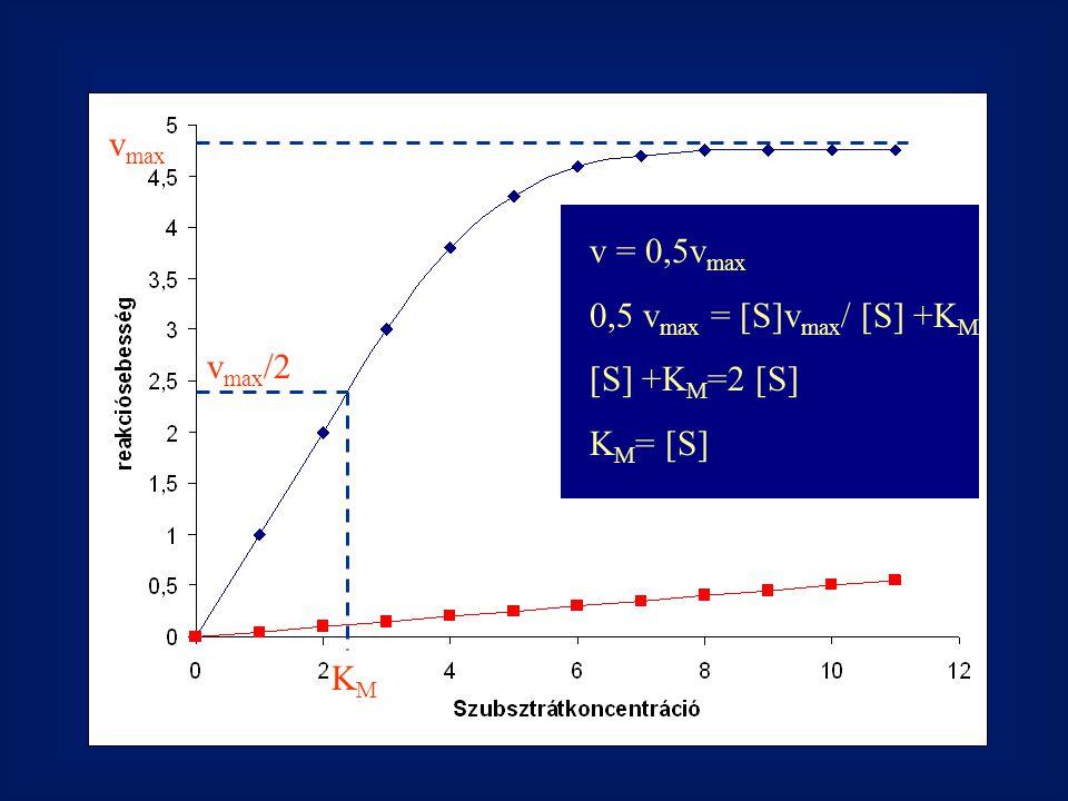 v max KMKM v max /2 v = 0,5v max 0,5 v max = [S]v max / [S] +K M [S] +K M =2 [S] K M = [S]