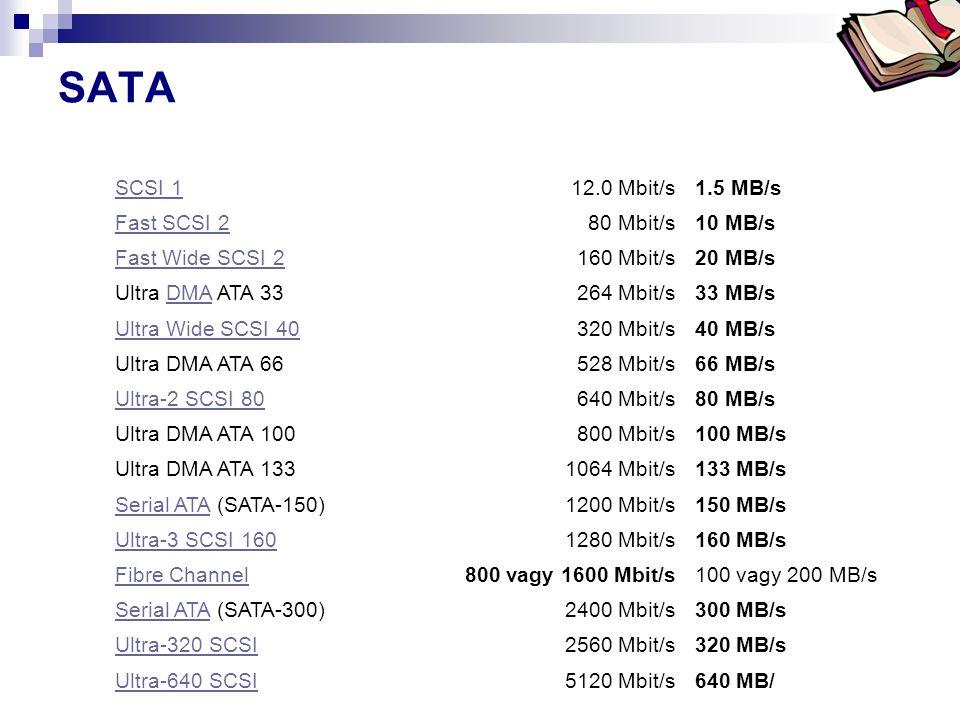 Bóta Laca SATA SCSI 112.0 Mbit/s1.5 MB/s Fast SCSI 280 Mbit/s10 MB/s Fast Wide SCSI 2160 Mbit/s20 MB/s Ultra DMA ATA 33DMA264 Mbit/s33 MB/s Ultra Wide