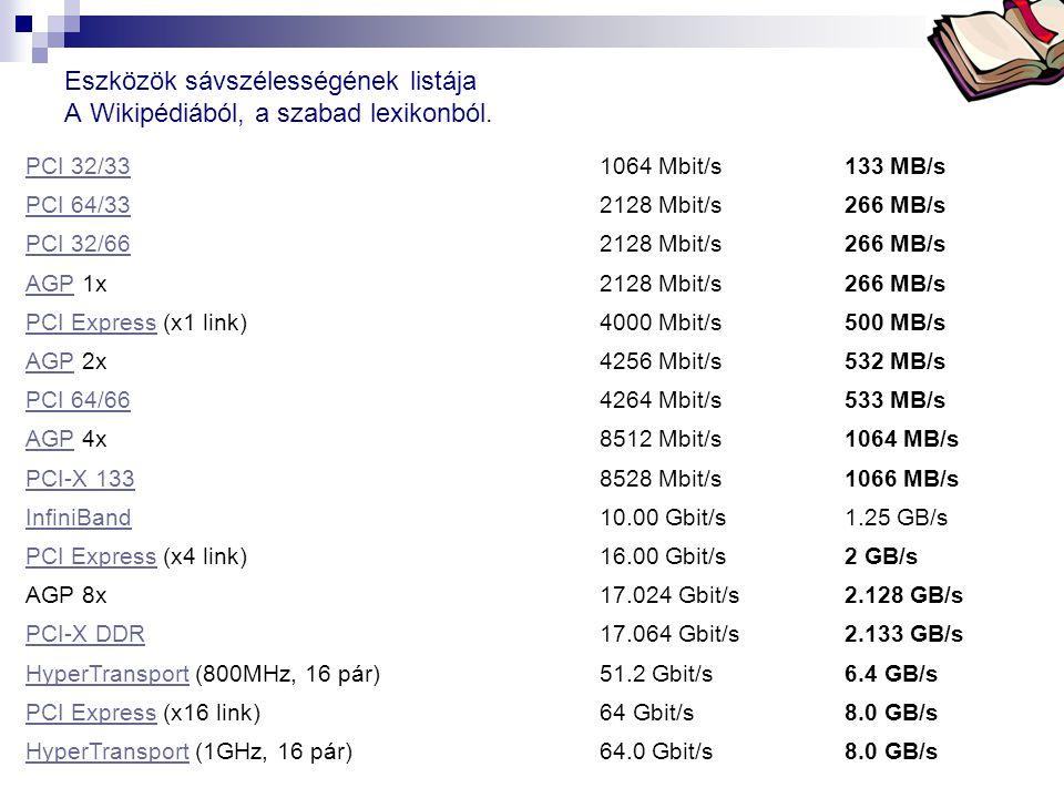 Bóta Laca Eszközök sávszélességének listája A Wikipédiából, a szabad lexikonból. PCI 32/331064 Mbit/s133 MB/s PCI 64/332128 Mbit/s266 MB/s PCI 32/6621
