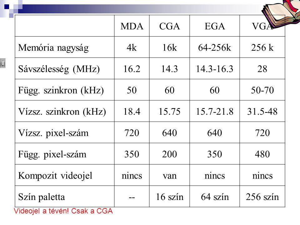 Bóta Laca MDACGAEGAVGA Memória nagyság4k16k64-256k256 k Sávszélesség (MHz)16.214.314.3-16.328 Függ. szinkron (kHz)5060 50-70 Vízsz. szinkron (kHz)18.4