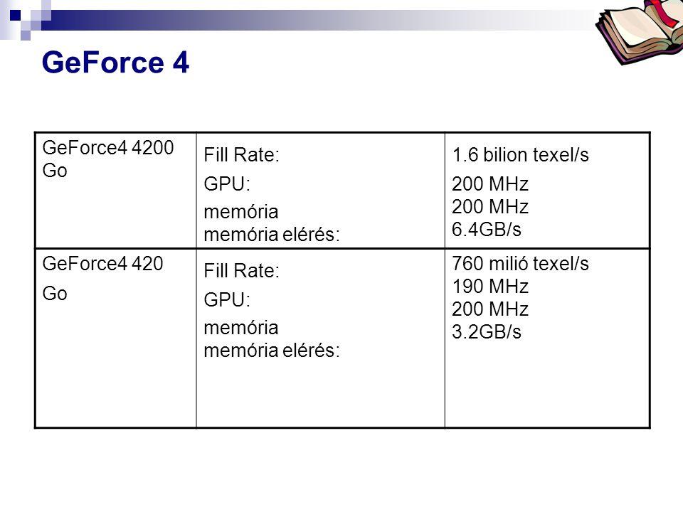 Bóta Laca GeForce 4 GeForce4 4200 Go Fill Rate: GPU: memória memória elérés: 1.6 bilion texel/s 200 MHz 200 MHz 6.4GB/s GeForce4 420 Go Fill Rate: GPU