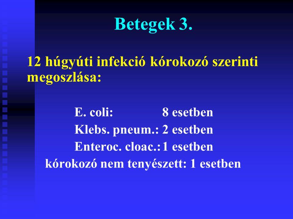 12 húgyúti infekció kórokozó szerinti megoszlása: E. coli:8 esetben Klebs. pneum.:2 esetben Enteroc. cloac.:1 esetben kórokozó nem tenyészett: 1 esetb