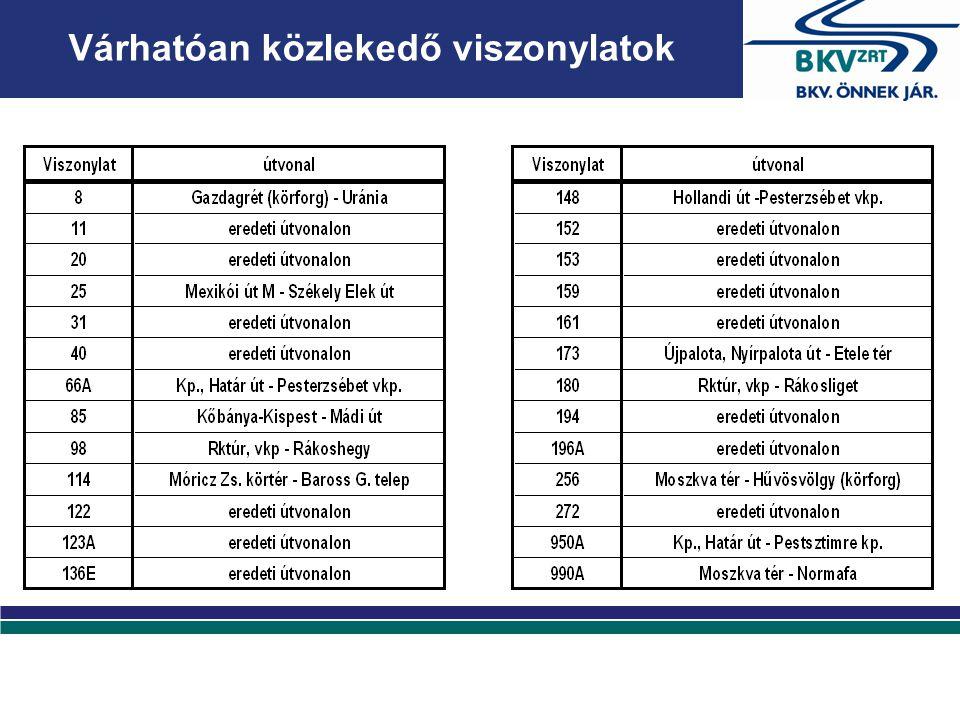 Az utazóközönség a közlekedő járatokról a Társaság honlapján tájékozódhat www.bkv.hu Kérjük utasainkat, hogy utazásuk előtt tájékozódjanak az aktuális forgalmi helyzetről, a BKV-INFO (258-4636) telefonszámon.