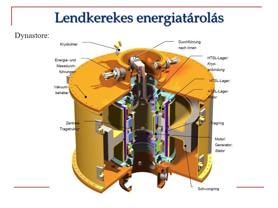 Dynastore: Lendkerekes energiatárolás