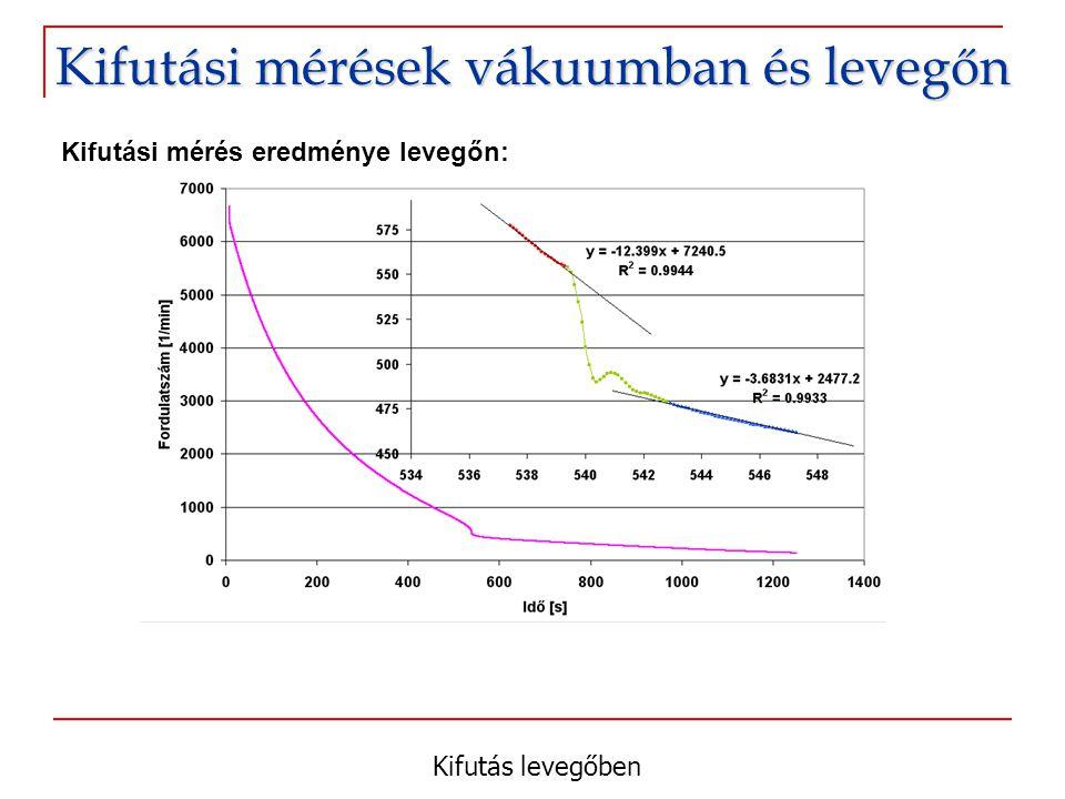 Kifutás levegőben Kifutási mérések vákuumban és levegőn Kifutási mérés eredménye levegőn: