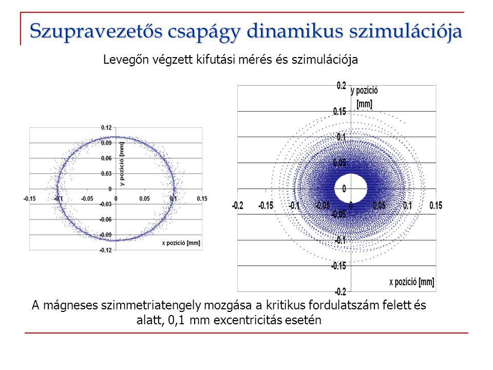 A mágneses szimmetriatengely mozgása a kritikus fordulatszám felett és alatt, 0,1 mm excentricitás esetén Levegőn végzett kifutási mérés és szimuláció