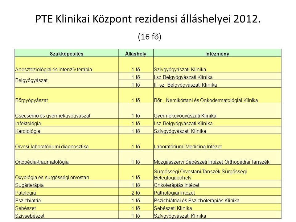 PTE Klinikai Központ rezidensi álláshelyei 2012. (16 fő) SzakképesítésÁlláshelyIntézmény Aneszteziológiai és intenzív terápia1 főSzívgyógyászati Klini