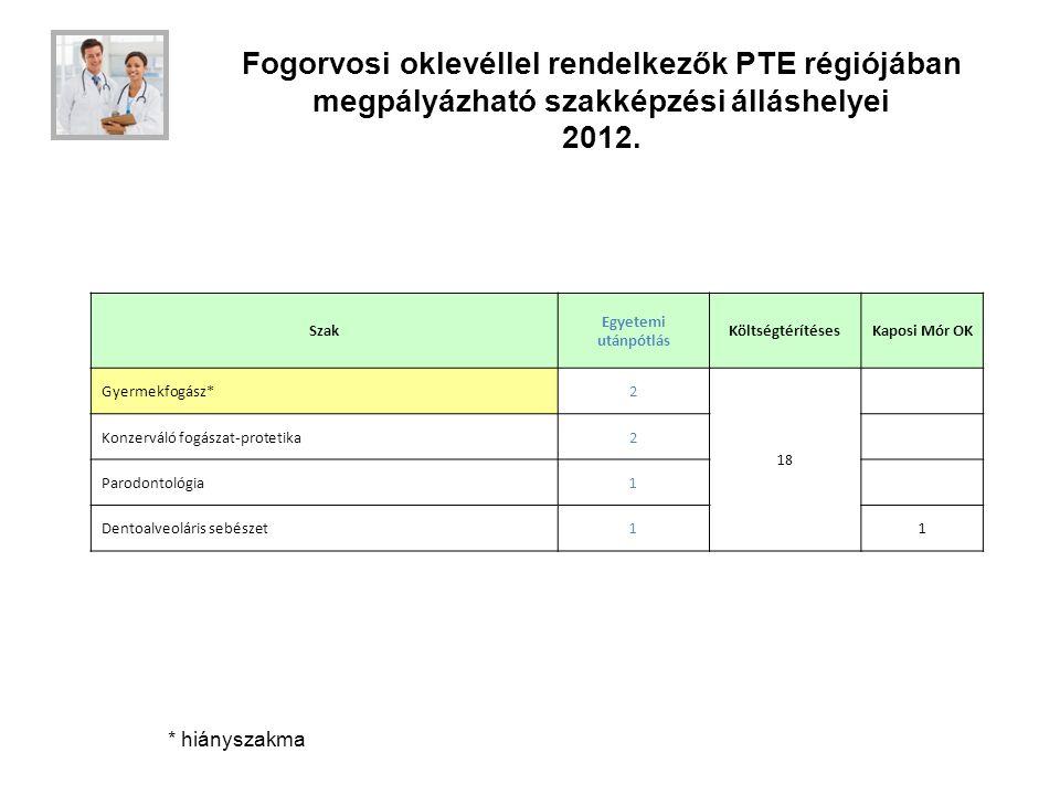Fogorvosi oklevéllel rendelkezők PTE régiójában megpályázható szakképzési álláshelyei 2012. Szak Egyetemi utánpótlás KöltségtérítésesKaposi Mór OK Gye