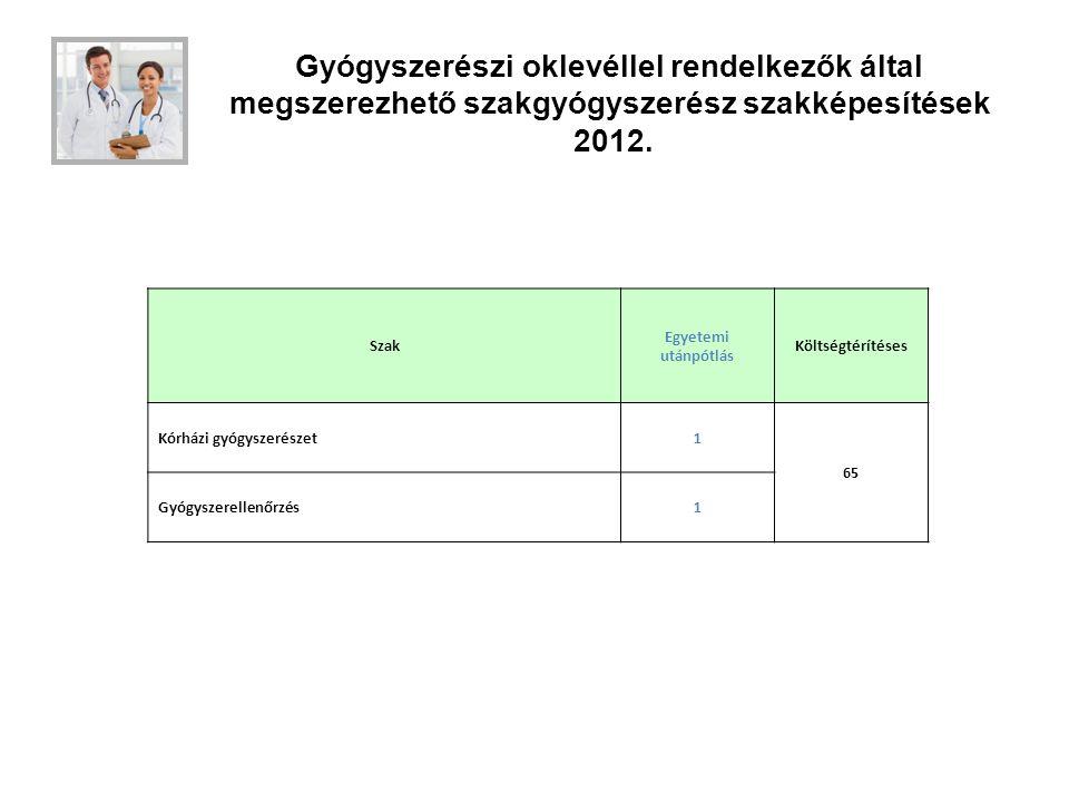 Gyógyszerészi oklevéllel rendelkezők által megszerezhető szakgyógyszerész szakképesítések 2012. Szak Egyetemi utánpótlás Költségtérítéses Kórházi gyóg