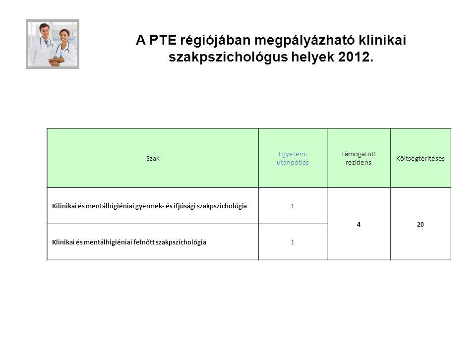 A PTE régiójában megpályázható klinikai szakpszichológus helyek 2012. Szak Egyetemi utánpótlás Támogatott rezidens Költségtérítéses Kilinikai és mentá