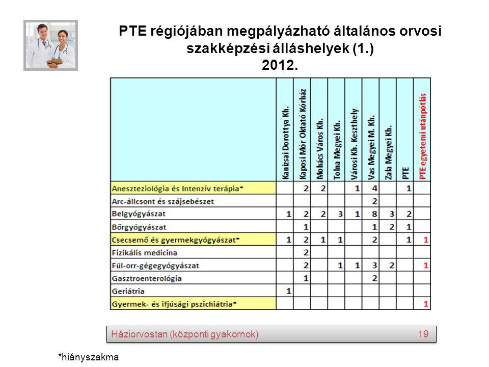 PTE régiójában megpályázható általános orvosi szakképzési álláshelyek (1.) 2012. *hiányszakma Háziorvostan (központi gyakornok) 19