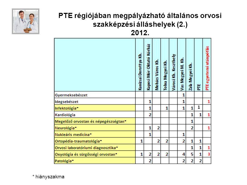 PTE régiójában megpályázható általános orvosi szakképzési álláshelyek (2.) 2012. * hiányszakma 1