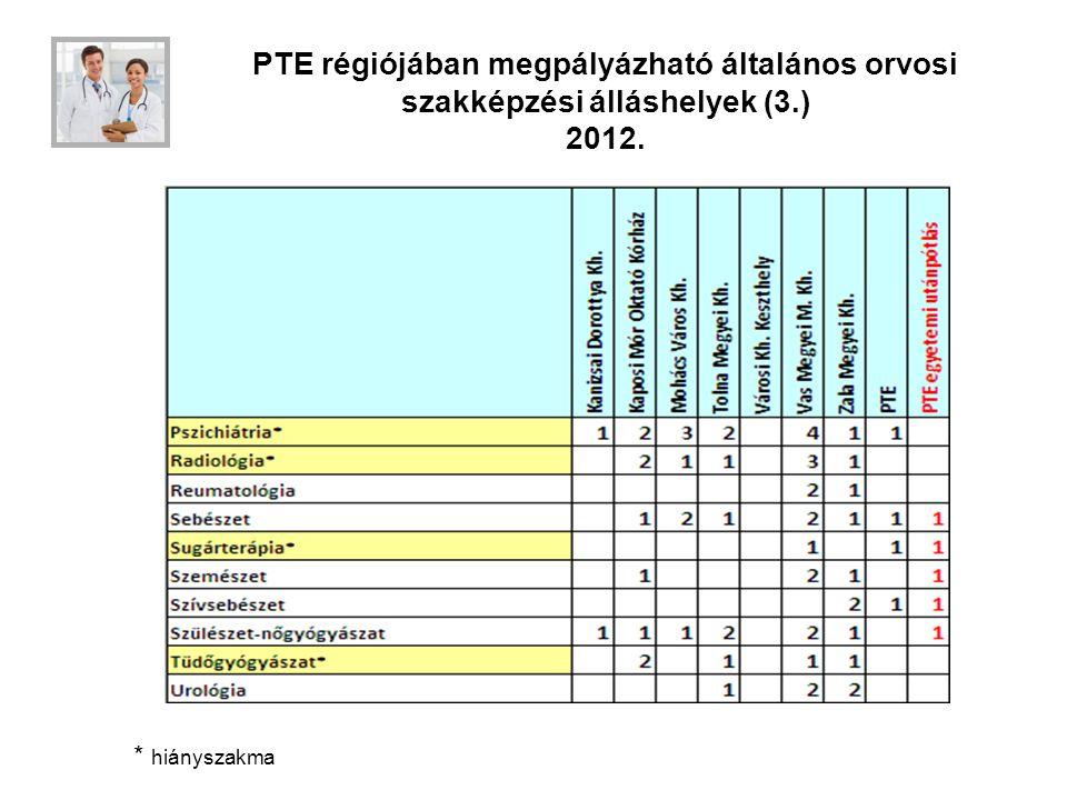 PTE régiójában megpályázható általános orvosi szakképzési álláshelyek (3.) 2012. * hiányszakma