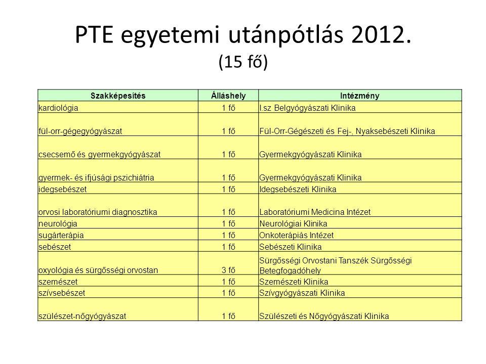 PTE egyetemi utánpótlás 2012. (15 fő) SzakképesítésÁlláshelyIntézmény kardiológia1 főI.sz Belgyógyászati Klinika fül-orr-gégegyógyászat1 főFül-Orr-Gég