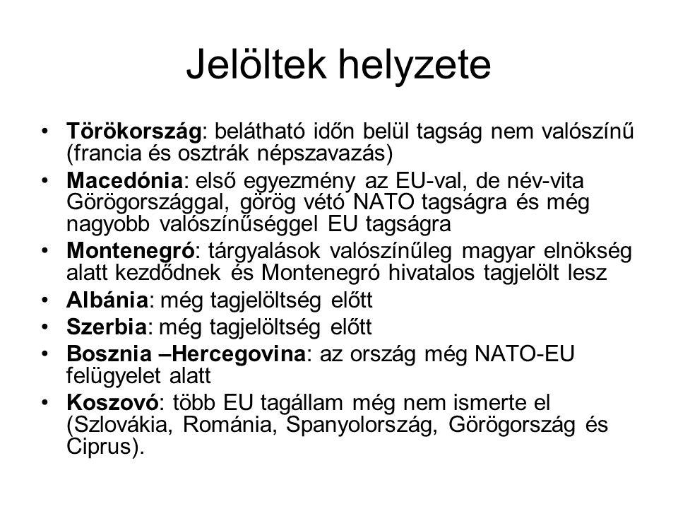 Jelöltek helyzete •Törökország: belátható időn belül tagság nem valószínű (francia és osztrák népszavazás) •Macedónia: első egyezmény az EU-val, de név-vita Görögországgal, görög vétó NATO tagságra és még nagyobb valószínűséggel EU tagságra •Montenegró: tárgyalások valószínűleg magyar elnökség alatt kezdődnek és Montenegró hivatalos tagjelölt lesz •Albánia: még tagjelöltség előtt •Szerbia: még tagjelöltség előtt •Bosznia –Hercegovina: az ország még NATO-EU felügyelet alatt •Koszovó: több EU tagállam még nem ismerte el (Szlovákia, Románia, Spanyolország, Görögország és Ciprus).