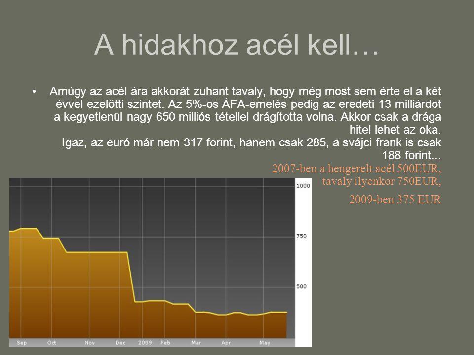 A hidakhoz acél kell… •Amúgy az acél ára akkorát zuhant tavaly, hogy még most sem érte el a két évvel ezelőtti szintet. Az 5%-os ÁFA-emelés pedig az e