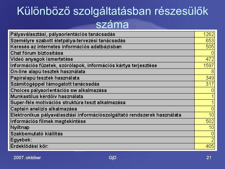 2007. októberGjD21 Különböző szolgáltatásban részesülők száma