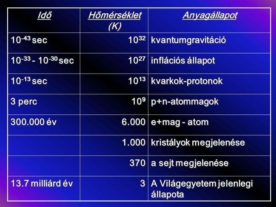 Idő Hőmérséklet (K) Anyagállapot 10 -43 sec 10 32 kvantumgravitáció 10 -33 - 10 -30 sec 10 27 inflációs állapot 10 -13 sec 10 13 kvarkok-protonok 3 perc 10 9 p+n-atommagok 300.000 év 6.000 e+mag - atom 1.000 kristályok megjelenése 370 a sejt megjelenése 13.7 milliárd év 3 A Világegyetem jelenlegi állapota