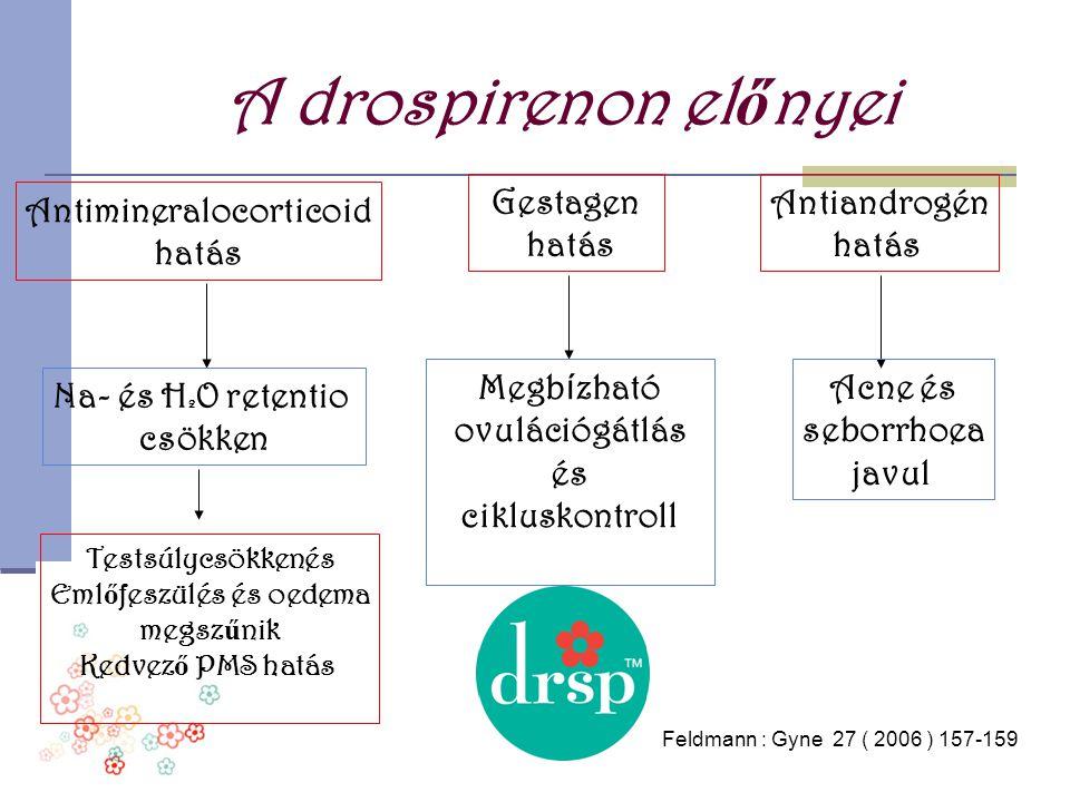 A drospirenon el ő nyei Antimineralocorticoid hatás Gestagen hatás Antiandrogén hatás Na- és H 2 O retentio csökken Megb í zható ovulációgátlás és cik