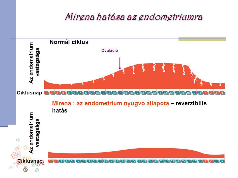 Mirena hatása az endometriumra Ciklusnap Ovuláció Normal Menstrual Cycle Mirena : az endometrium nyugvó állapota – reverzibilis hatás Ciklusnap Az end