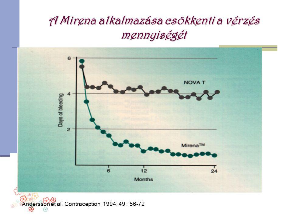 A Mirena alkalmazása csökkenti a vérzés mennyiségét Andersson et al. Contraception 1994; 49 : 56-72