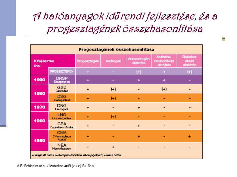 Orális antikoncipiensek (OC)  A tabletták többsége mindkét n ő i nemi hormont tartalmazza, az ösztrogént (tüsz ő hormont) és a progeszteront (sárgatest hormont) is.