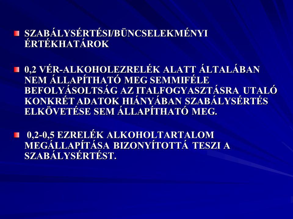 SZABÁLYSÉRTÉSI/BÜNCSELEKMÉNYI ÉRTÉKHATÁROK 0,2 VÉR-ALKOHOLEZRELÉK ALATT ÁLTALÁBAN NEM ÁLLAPÍTHATÓ MEG SEMMIFÉLE BEFOLYÁSOLTSÁG AZ ITALFOGYASZTÁSRA UTA