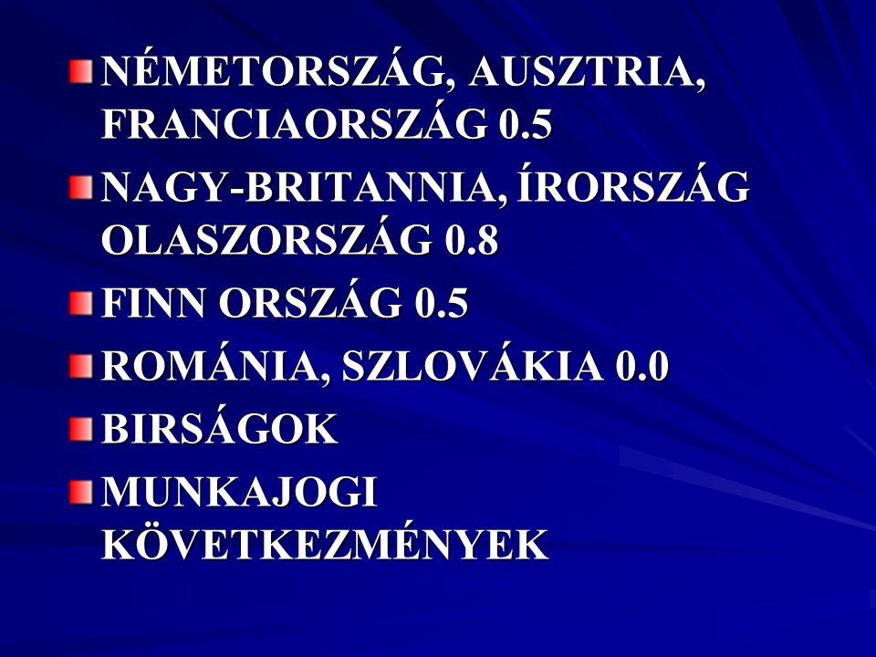 NÉMETORSZÁG, AUSZTRIA, FRANCIAORSZÁG 0.5 NAGY-BRITANNIA, ÍRORSZÁG OLASZORSZÁG 0.8 FINN ORSZÁG 0.5 ROMÁNIA, SZLOVÁKIA 0.0 BIRSÁGOK MUNKAJOGI KÖVETKEZMÉ