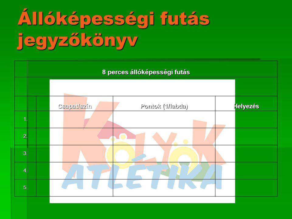 Állóképességi futás jegyzőkönyv 8 perces állóképességi futás Csapat/szín Pontok (1/labda) Helyezés 1.
