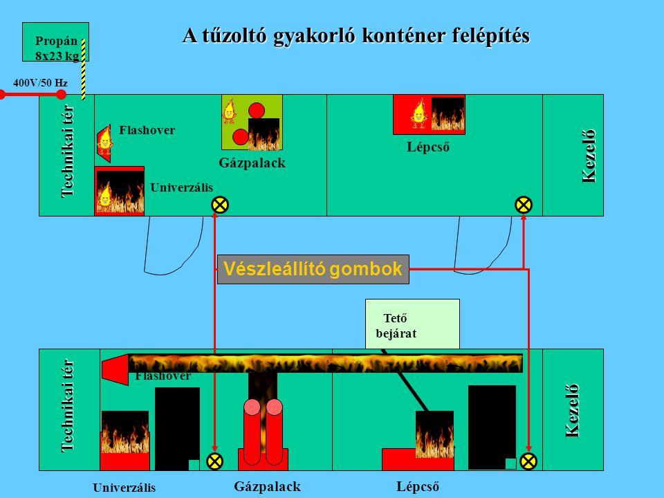 Technikai tér Kezelő Kezelő 400V/50 Hz Propán 8x23 kg Univerzális Gázpalack Lépcső Flashover Univerzális GázpalackLépcső Flashover Vészleállító gombok