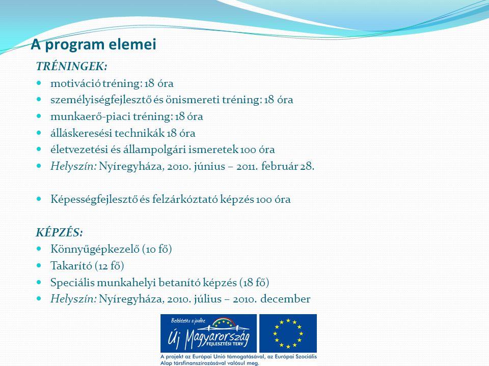 A program elemei TRÉNINGEK:  motiváció tréning: 18 óra  személyiségfejlesztő és önismereti tréning: 18 óra  munkaerő-piaci tréning: 18 óra  álláskeresési technikák 18 óra  életvezetési és állampolgári ismeretek 100 óra  Helyszín: Nyíregyháza, 2010.