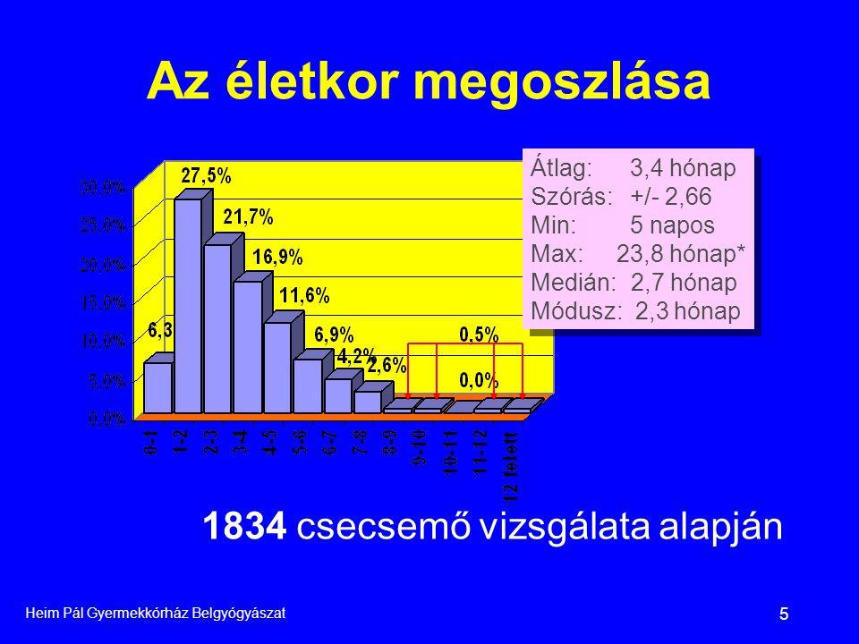 Heim Pál Gyermekkórház Belgyógyászat 5 Az életkor megoszlása Átlag: 3,4 hónap Szórás: +/- 2,66 Min: 5 napos Max:23,8 hónap* Medián: 2,7 hónap Módusz: