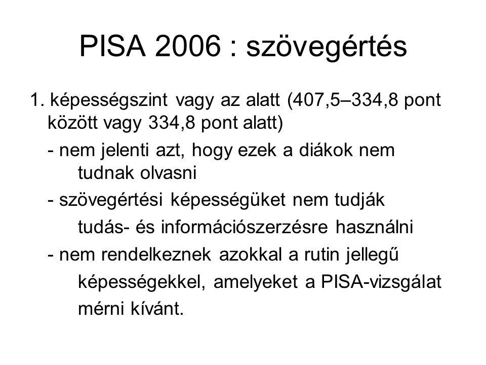 PISA 2006 : szövegértés 1. képességszint vagy az alatt (407,5–334,8 pont között vagy 334,8 pont alatt) - nem jelenti azt, hogy ezek a diákok nem tudna