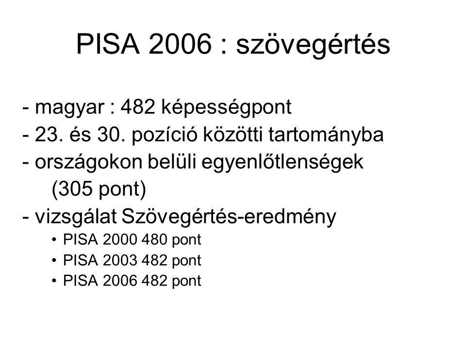 PISA 2006 : szövegértés - magyar : 482 képességpont - 23. és 30. pozíció közötti tartományba - országokon belüli egyenlőtlenségek (305 pont) - vizsgál