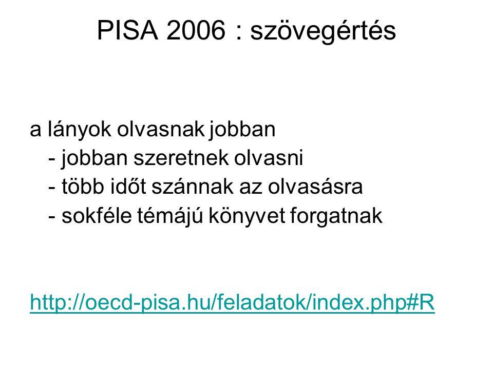 PISA 2006 : szövegértés a lányok olvasnak jobban - jobban szeretnek olvasni - több időt szánnak az olvasásra - sokféle témájú könyvet forgatnak http:/
