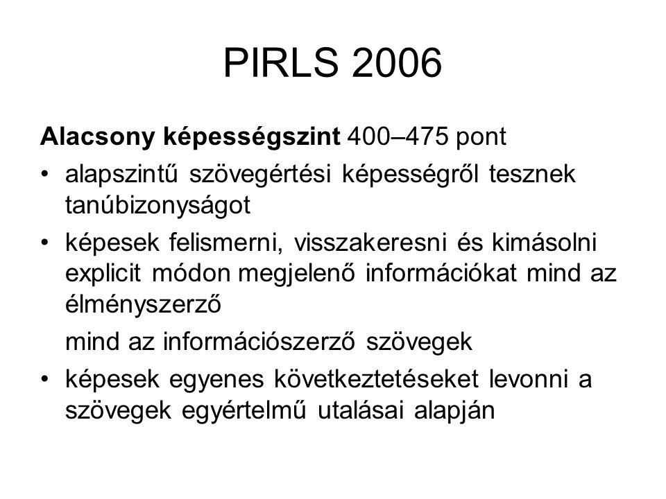 PIRLS 2006 Alacsony képességszint 400–475 pont •alapszintű szövegértési képességről tesznek tanúbizonyságot •képesek felismerni, visszakeresni és kimá