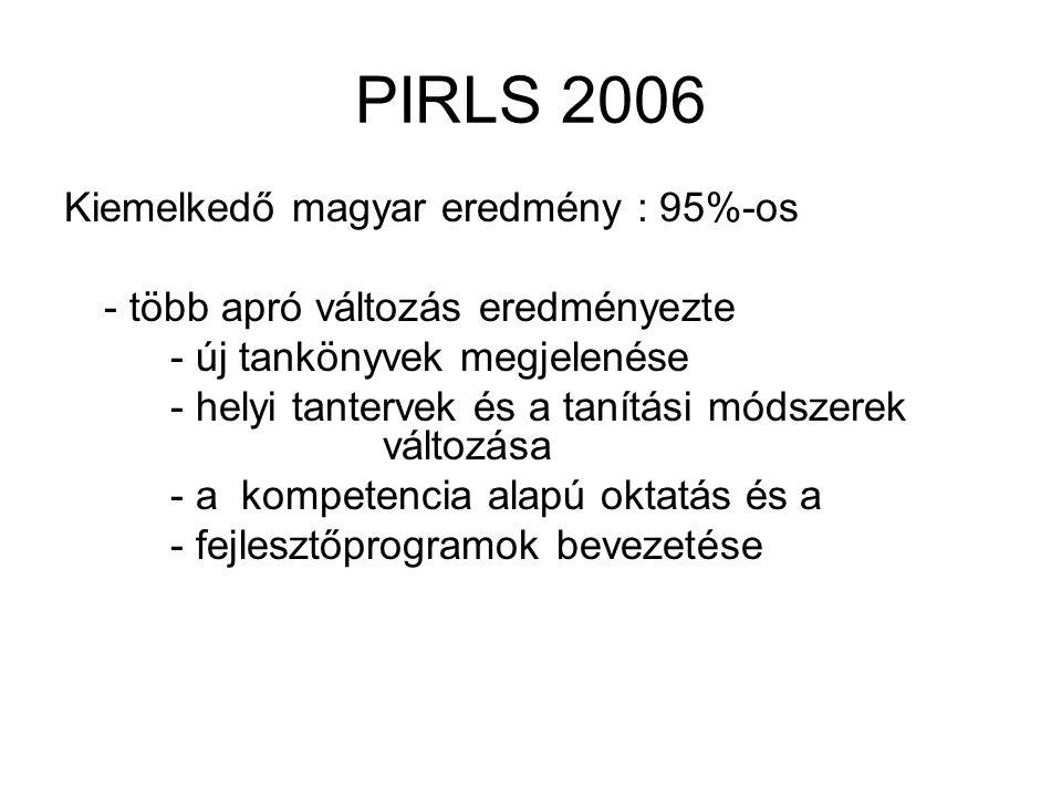 PIRLS 2006 Kiemelkedő magyar eredmény : 95%-os - több apró változás eredményezte - új tankönyvek megjelenése - helyi tantervek és a tanítási módszerek