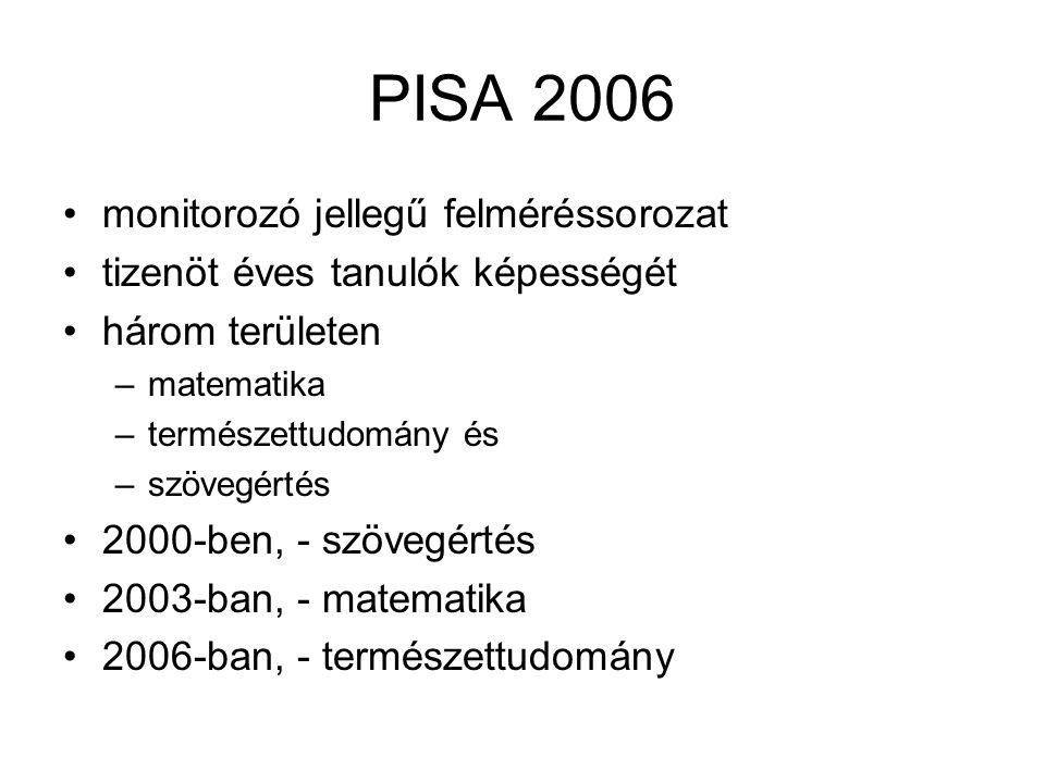 PISA 2006 •monitorozó jellegű felméréssorozat •tizenöt éves tanulók képességét •három területen –matematika –természettudomány és –szövegértés •2000-b