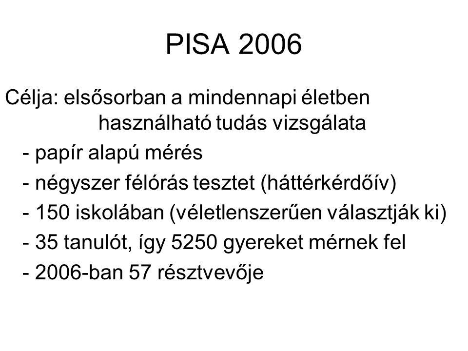 PISA 2006 Célja: elsősorban a mindennapi életben használható tudás vizsgálata - papír alapú mérés - négyszer félórás tesztet (háttérkérdőív) - 150 isk