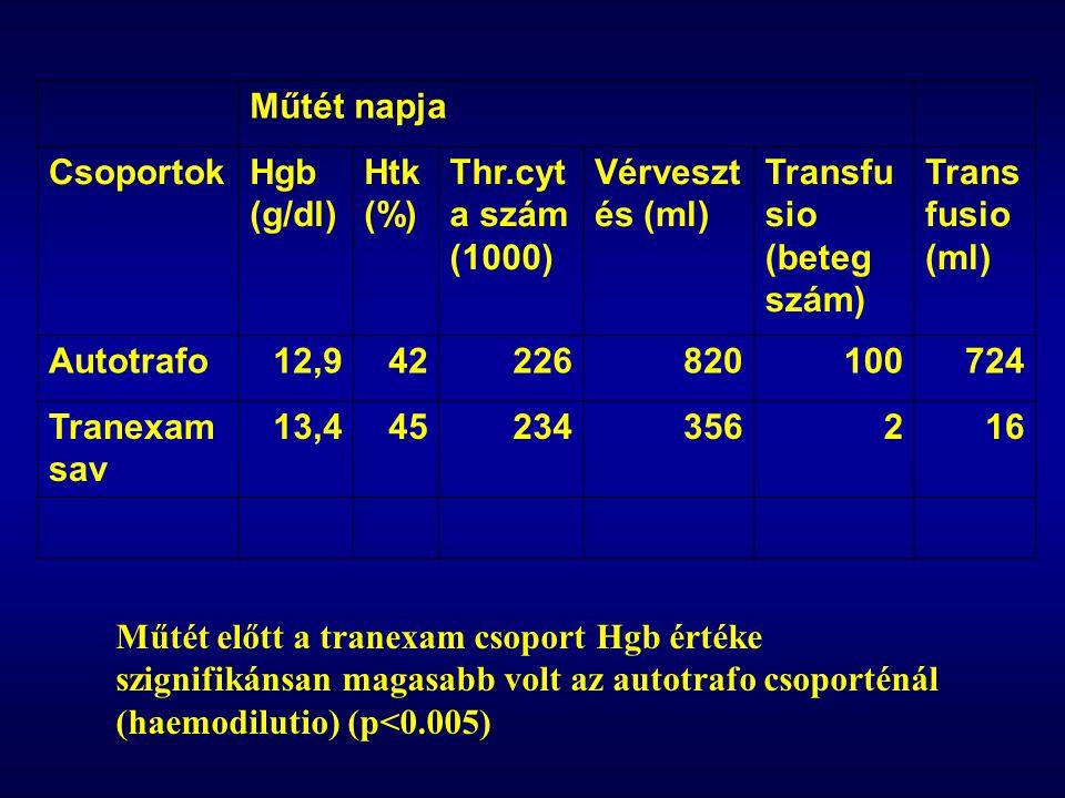 Műtét napja CsoportokHgb (g/dl) Htk (%) Thr.cyt a szám (1000) Vérveszt és (ml) Transfu sio (beteg szám) Trans fusio (ml) Autotrafo12,942226820100724 Tranexam sav 13,445234356216 Műtét előtt a tranexam csoport Hgb értéke szignifikánsan magasabb volt az autotrafo csoporténál (haemodilutio) (p<0.005)