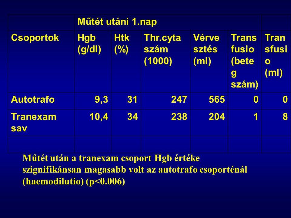 Műtét utáni 1.nap CsoportokHgb (g/dl) Htk (%) Thr.cyta szám (1000) Vérve sztés (ml) Trans fusio (bete g szám) Tran sfusi o (ml) Autotrafo9,33124756500 Tranexam sav 10,43423820418 Műtét után a tranexam csoport Hgb értéke szignifikánsan magasabb volt az autotrafo csoporténál (haemodilutio) (p<0.006)