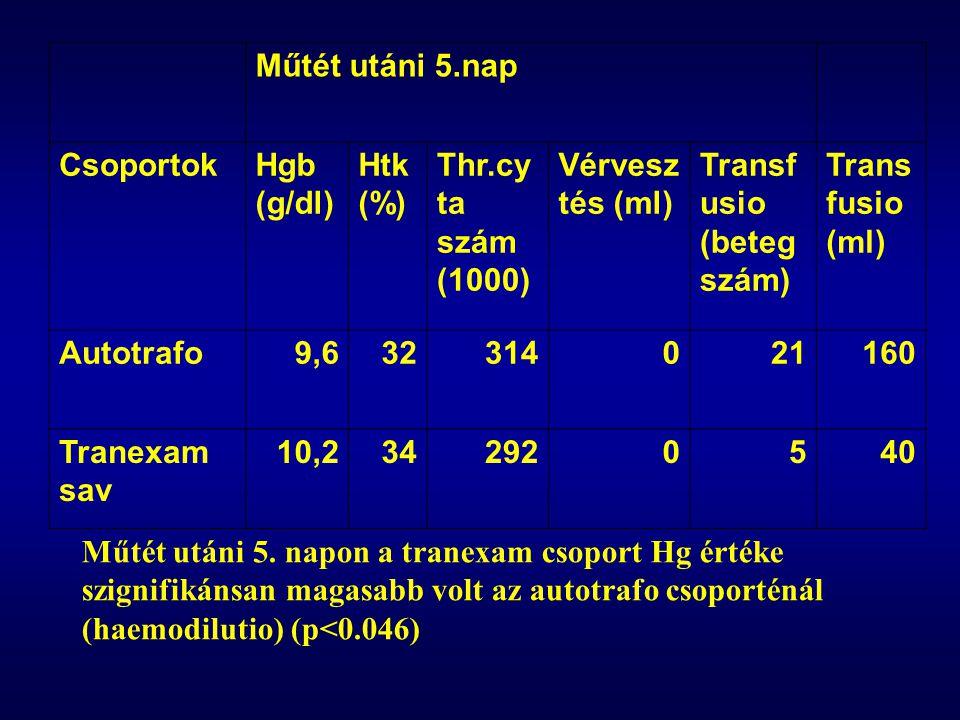 Műtét utáni 5.nap CsoportokHgb (g/dl) Htk (%) Thr.cy ta szám (1000) Vérvesz tés (ml) Transf usio (beteg szám) Trans fusio (ml) Autotrafo9,632314021160 Tranexam sav 10,2342920540 Műtét utáni 5.