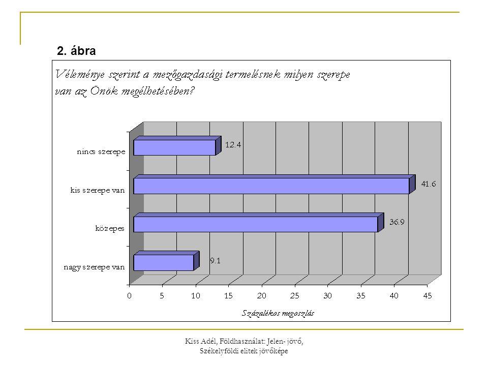 Kiss Adél, Földhasználat: Jelen- jövő, Székelyföldi elitek jövőképe 2. ábra