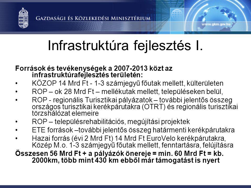 Infrastruktúra fejlesztés II.